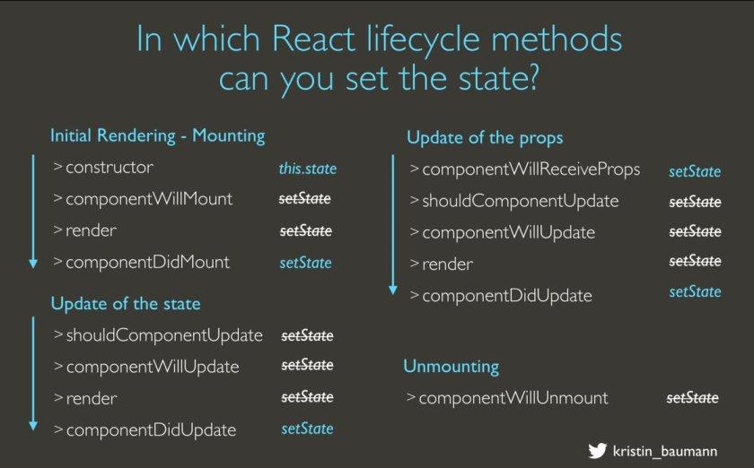 #ReactJS #Cheatsheet — this.setState() Choose the correct lifecycle method