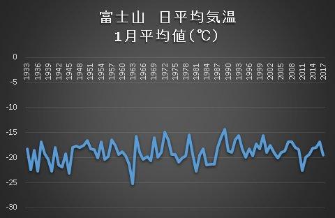 test ツイッターメディア - 富士山 日平均気温の1月平均値(℃)富士山頂に気温の上昇トレンドは見えないよね~最近言われている富士山の積雪減少傾向とは相関しないじゃない? 地熱が影響なら納得できるよね。 https://t.co/5XGDaciAfK