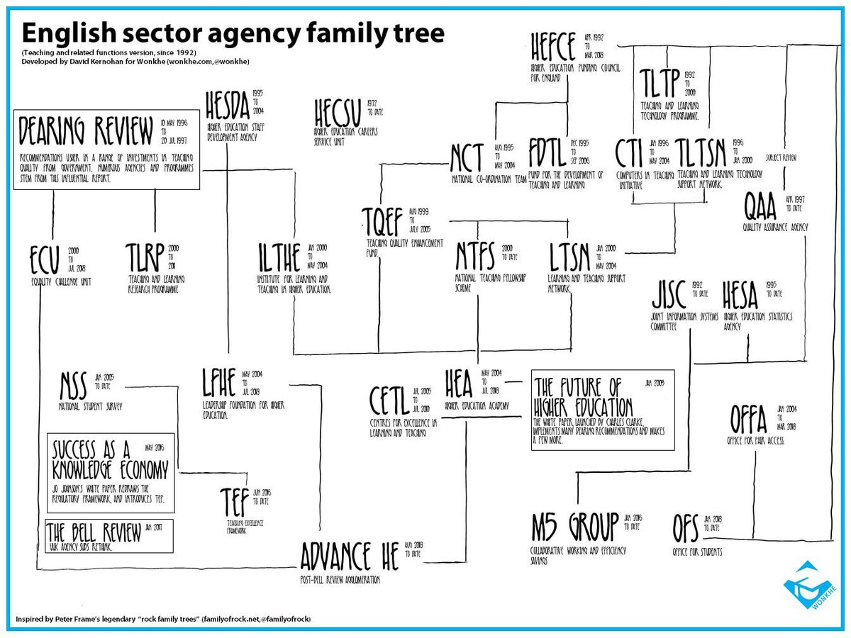 Wonkhe On Twitter One For Your Wall A Family Tree Of Teaching Related English Sector Agencies