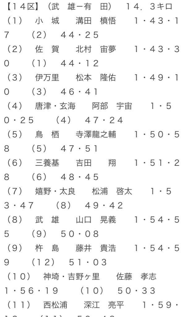 test ツイッターメディア - 佐賀県内一周駅伝の結果を見てたんだけど、日本文理大の北村が好調ですね(^^) 1日目2区は区間2位!ひらまつ病院・梶原にこそ敗れたものの、早稲田・光延に勝利! 2日目14区は区間賞も獲得! https://t.co/LkZhccQGWQ