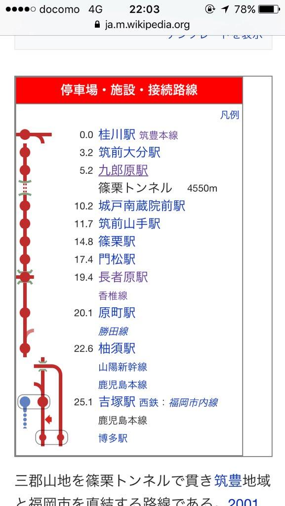 test ツイッターメディア - 篠栗線(福北ゆたか線)の篠栗トンネルの長さを調べてみたら、 4550mらしい  中央東線の笹子トンネルとほぼ同等レベルというなかなかに長いトンネル  なお、トンネル内は携帯が通じて、なかなか優秀でした、、 (*^_^*) https://t.co/3I5uJkXAFy