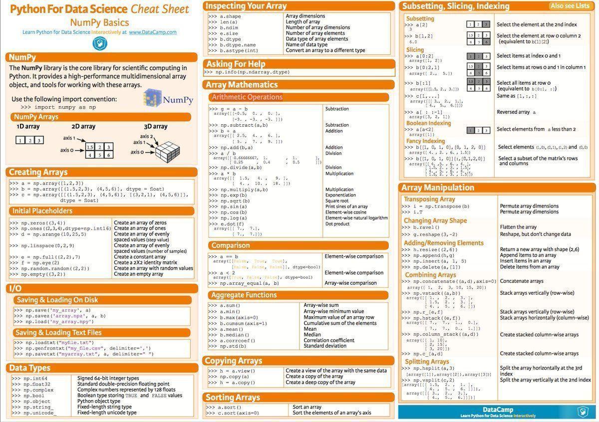 Math Cheat Sheet For Algebra 1 T
