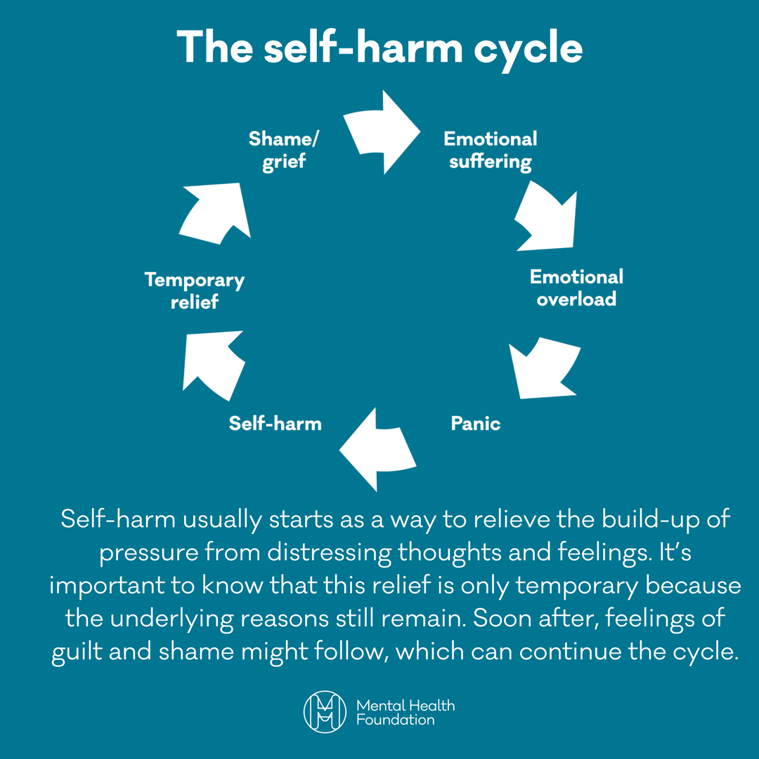 Mental Health Fdn On Twitter Raise Awareness On The Self