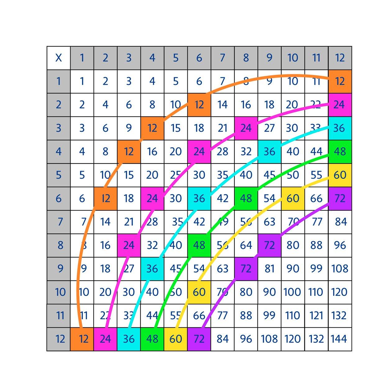 Jo Boaler On Twitter How To Turn The Multiplication