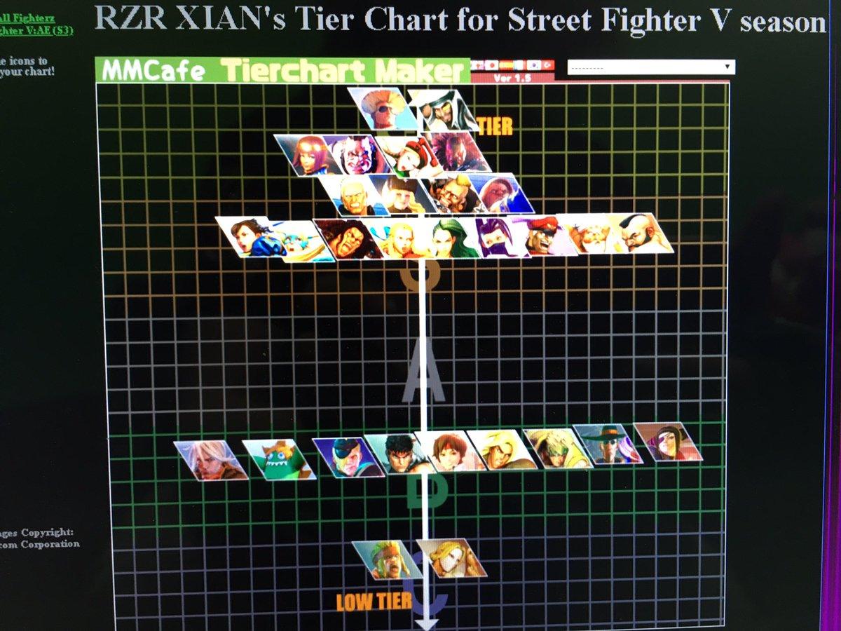 [情報] Xian SFV S3 角色目前的強弱排名 - 快打旋風 | PTT遊戲區