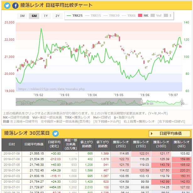 test ツイッターメディア - 騰落レシオ 日経平均比較チャート   7/9 https://t.co/s2e0zLIgIg