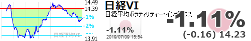 test ツイッターメディア - 【日経平均VI】-1.11% (-0.16) 14.23 https://t.co/w9m34qbgbUhttps://t.co/6xUCW8cDxl