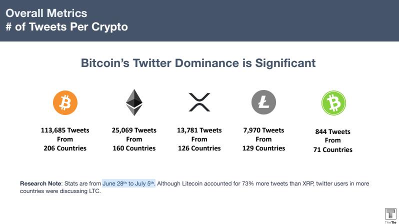 test ツイッターメディア - 南米の拠点ブラジルでリップル(XRP)が支持を拡大、仮想通貨ビットコインは世界的現象 https://t.co/y7Apiw8vRE https://t.co/gnpA26HBXs