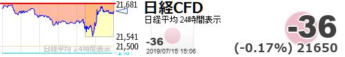 test ツイッターメディア - 【日経平均CFD #日経CFD】-36 (-0.17%) 21650 https://t.co/QvAxqd1R0Xhttps://t.co/v0Cxqx3HjYいつのまにかリバってるしなんだかんだ夜のダウ次第ってことか