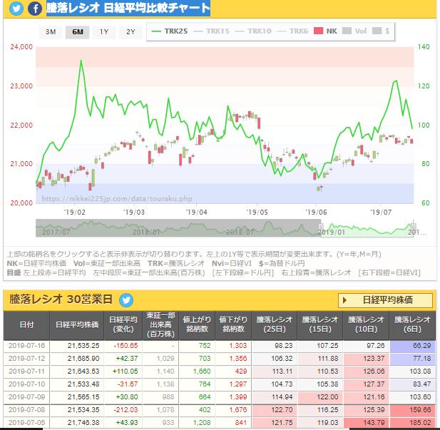 test ツイッターメディア - 騰落レシオ 日経平均比較チャート   7/16 https://t.co/vqr1zKwik4
