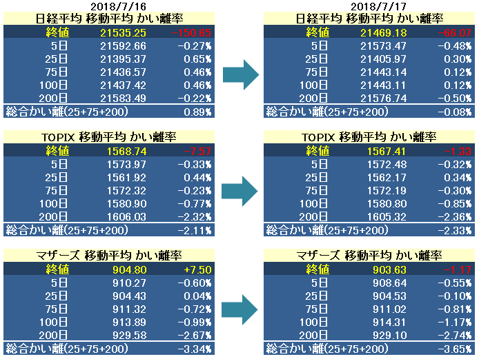 test ツイッターメディア - 日経平均 / TOPIX / マザーズプチテクニカル指標 7/17 https://t.co/kvQCXaOSZz