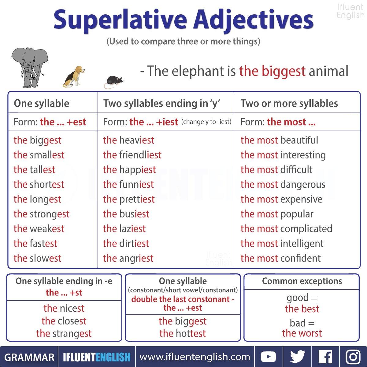Benjamin J Evans On Twitter Superlative Adjectives