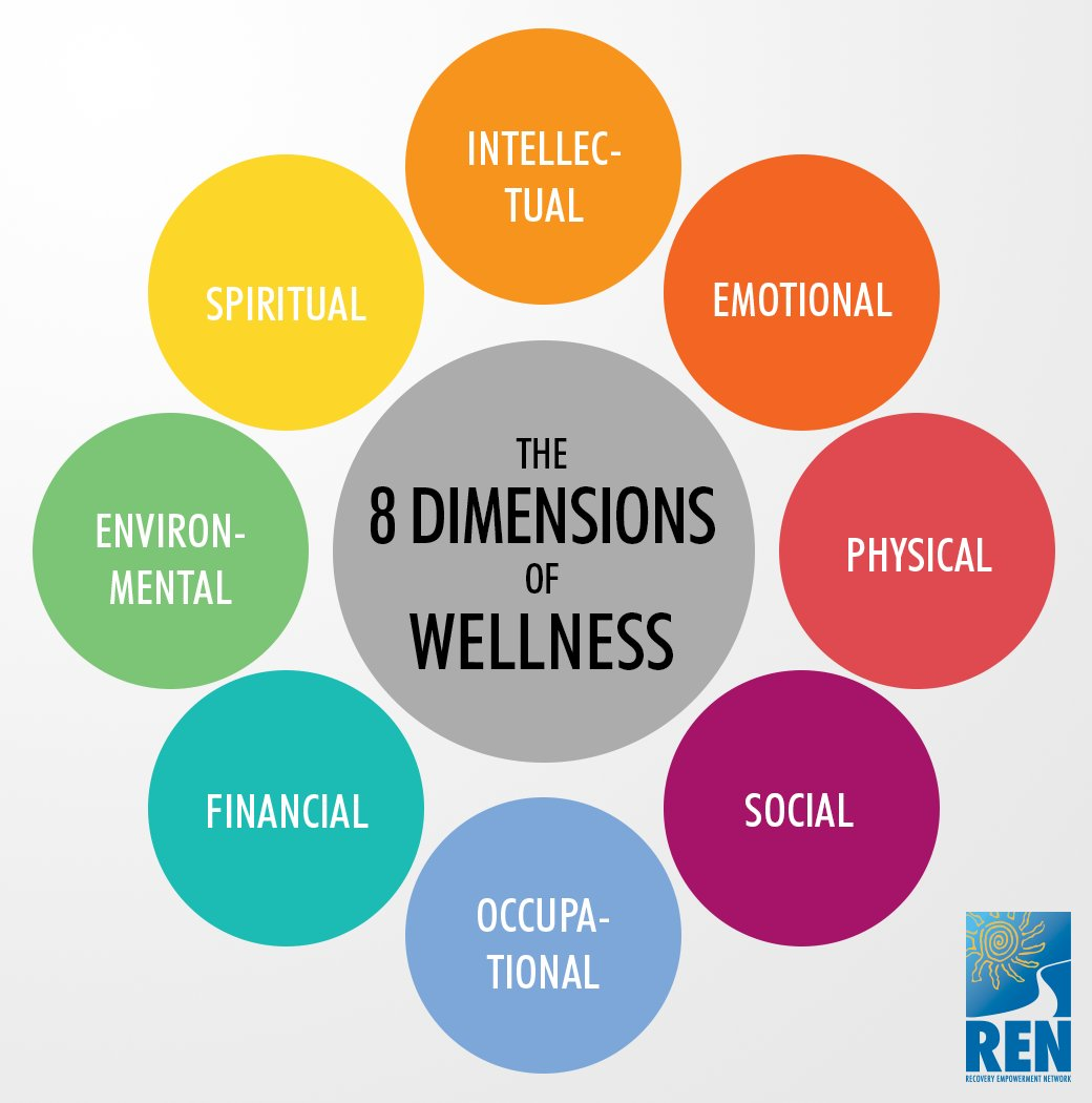 8 Dimensions Of Wellness Quotes Of The Day