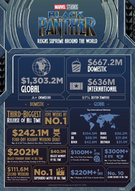 De indrukwekkende box office cijfers van Black Panther