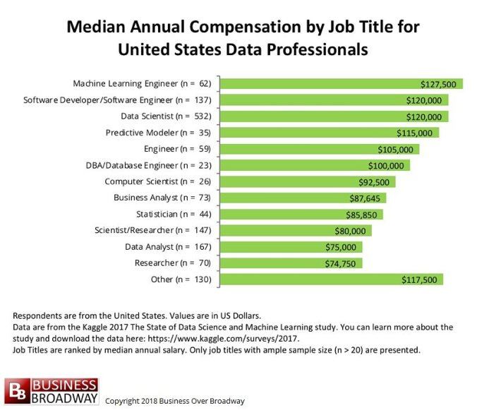 """Cracking the Machine Learning Interview on Twitter: """"Salary compensation  variation of Computer Science jobs across different sectors in US.  #machinelearning #datascience #DataScientist #ai #artificialintelligence  #highestsalary #salary #compensation ..."""