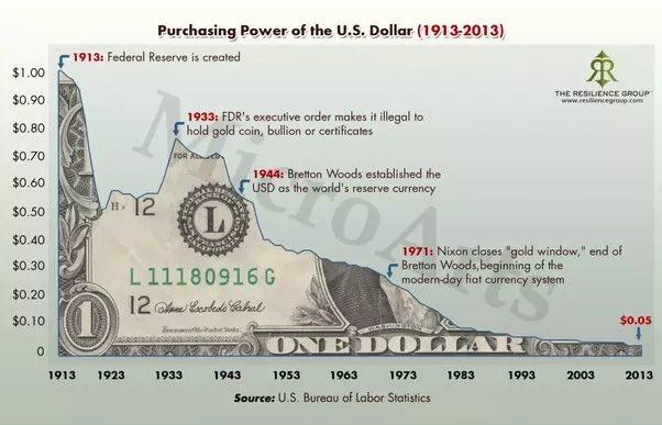 Risultato immagini per dollar purchase power