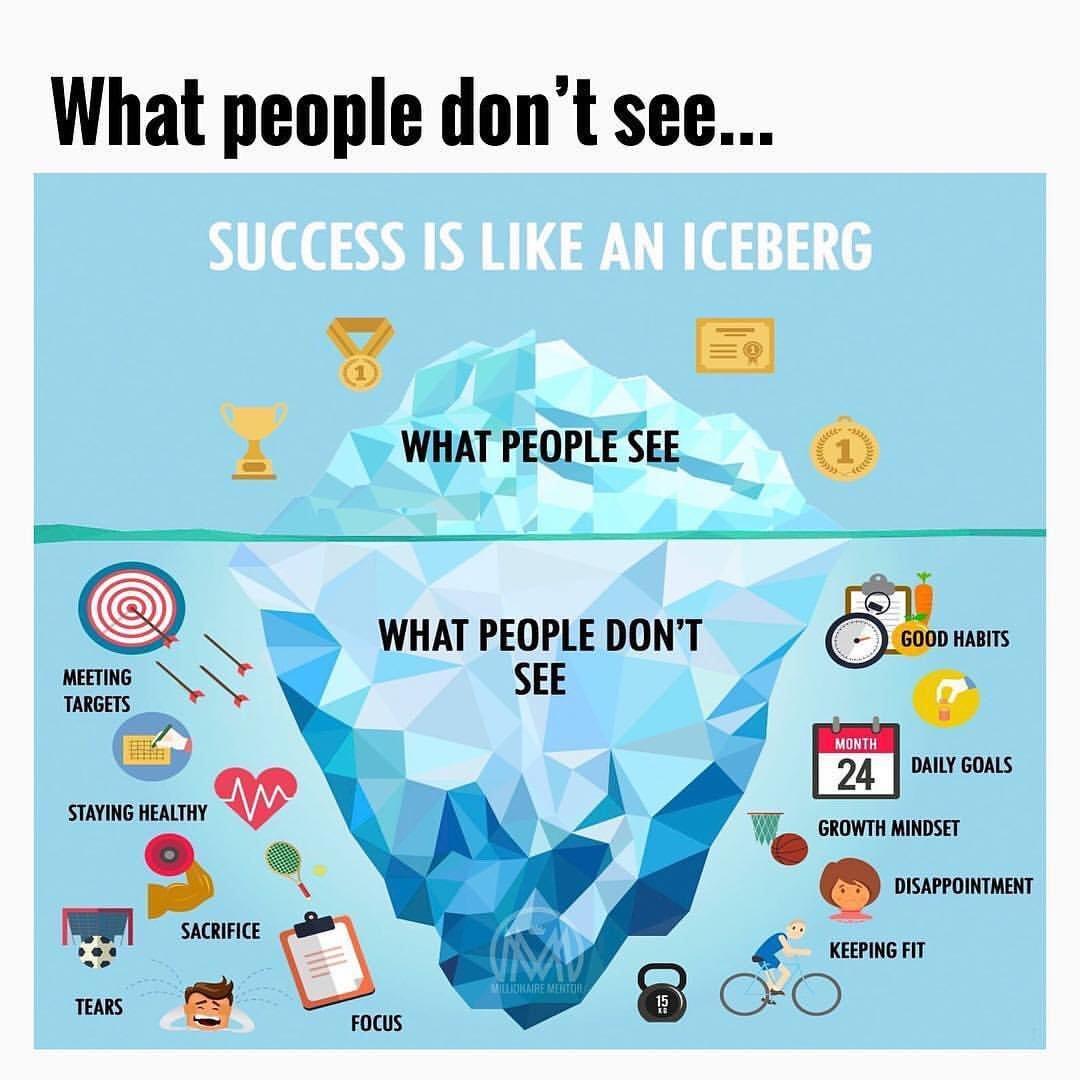 success iceberg mondaymotivation