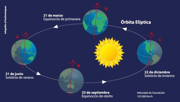 Resultado de imagen de solsticio