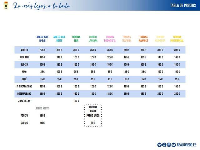 Hoy comienza la nueva campaña de abonos del Real Oviedo.Hasta hoy era el único club de la categoría que no la había presentado.