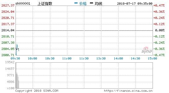 test ツイッターメディア - Retweeted 岡三マン (@okasanman):  上海総合指数が2,800ポイント割れ https://t.co/0Abc6nwZU6 https://t.co/qYrEUSGRus