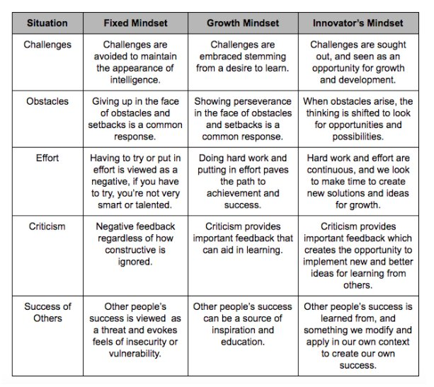 """Moving Beyond a """"Growth Mindset"""""""