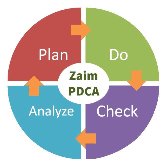 test ツイッターメディア - [人気記事] 家計簿アプリ「Zaim」で予算管理をする正しい使い方 #pdca #zaim https://t.co/ydmSEtIz7w https://t.co/oJ8H68bldW