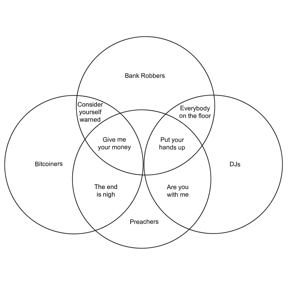 Tim Swanson On Twitter A Venn Diagram Consisting Of