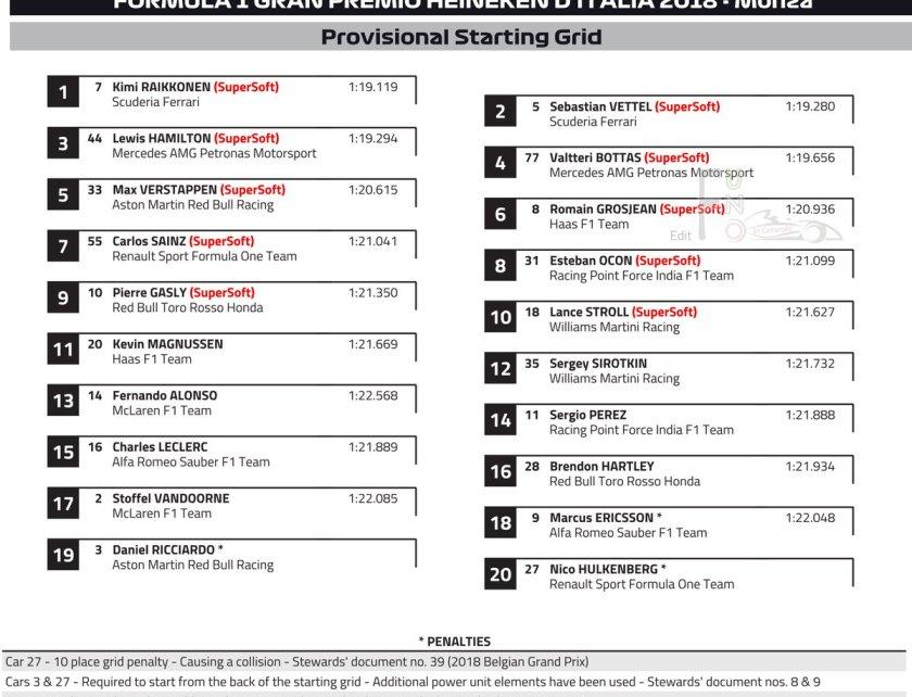 Griglia di partena F1 GP Italia Monza 2018 starting grid GP Italia Griglia di partenza