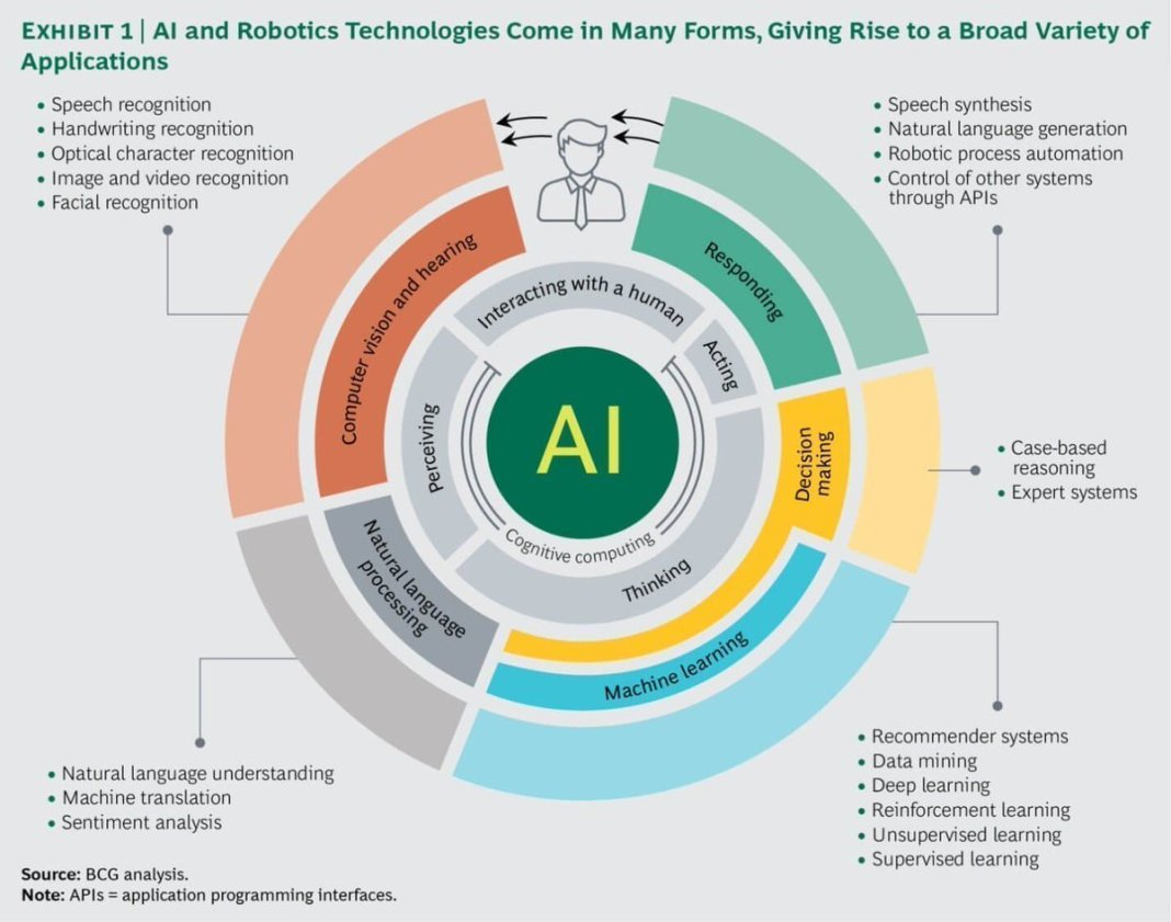 AI and Robotics technologies come in many forms, giving rise to a broad variety of Applications   #AI #Cognitive #BigData #PredictiveAnalytics #MachineLearning #DeepLearning @Fisher85M #ArtificialIntelligence #Robotics @BCG HT @ingliguori @antgrasso RT via @CharlotteSoc360