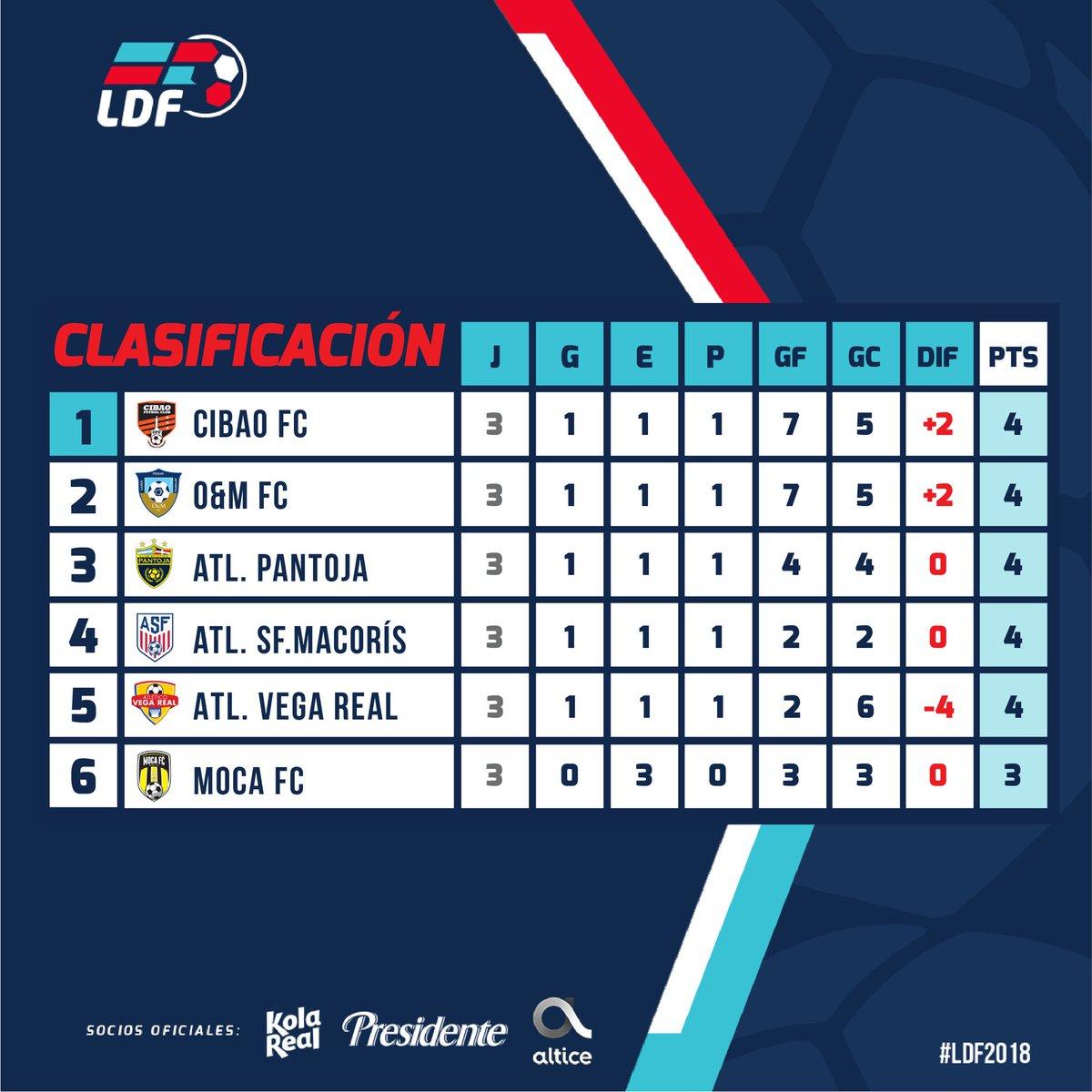 TABLA Posiciones Liga Dominicana de Futbol