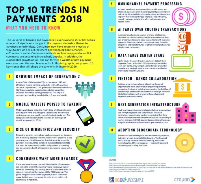 test Twitter Media - Top 10 trends in payments 2018:   Mobile wallets poised to take off  Rise of #biometrics  #AI takes over routine transactions  #Fintech - banks collaboration  Adopting #blockchain technology   #digitaltransformation #bigdata #bitcoin #IoT #CX #deeplearning #AR #infosec #banking https://t.co/6o3d5M2rsI
