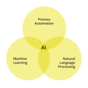 test Twitter Media - A Guide To Natural Language Processing — At the Confluence of #AI and Linguistics: https://t.co/di86PaoBxb by @doItPramod via @codeburstio  #NLProc #MachineLearning #DeepLearning #Chatbots #BigData #DataScience  HT @ipfconline1 https://t.co/o7VvUEVkdQ