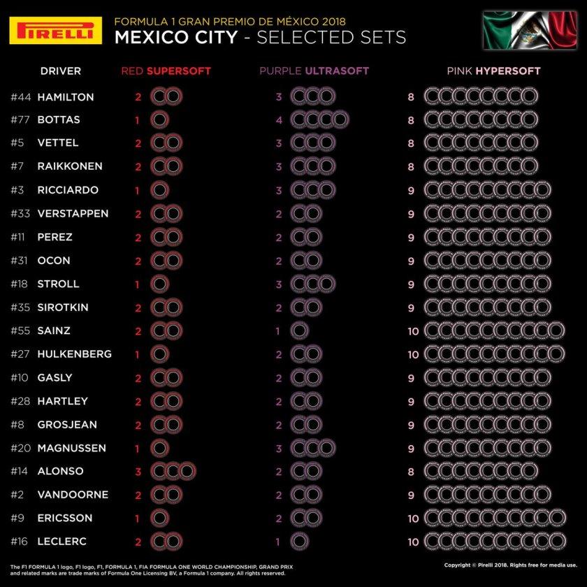 Gomme GP Messico Pirelli