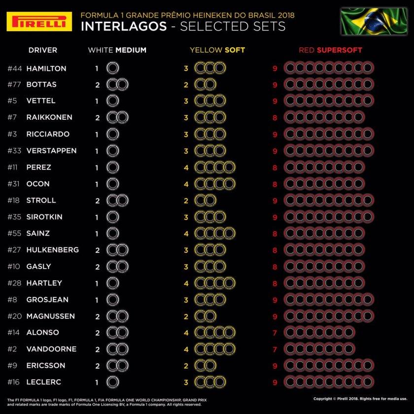 Gomme GP Brasile Pirelli