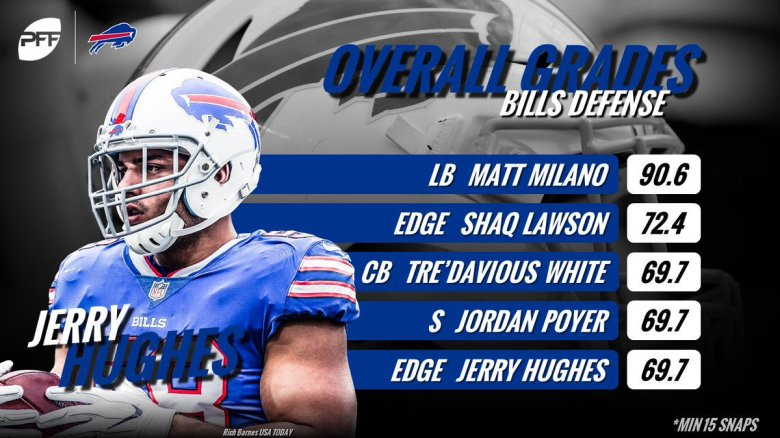 Image result for shaq lawson pff