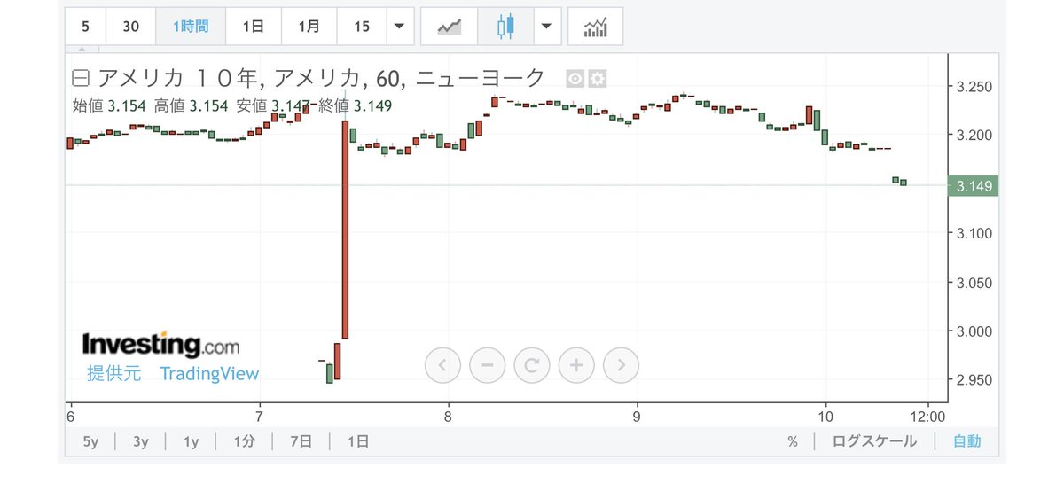 test ツイッターメディア - AI FX アプリドル円 日足分析が完了しました😃  AIによると本日のドル円は113.92近辺でNYクローズ予定。 横ばいの予想  ちなみに米10年債利回りは3.149%と下落基調。 ハイテク関連の株下落もその傾向を強めてます  #ドル円 https://t.co/GiRuZSQFSg