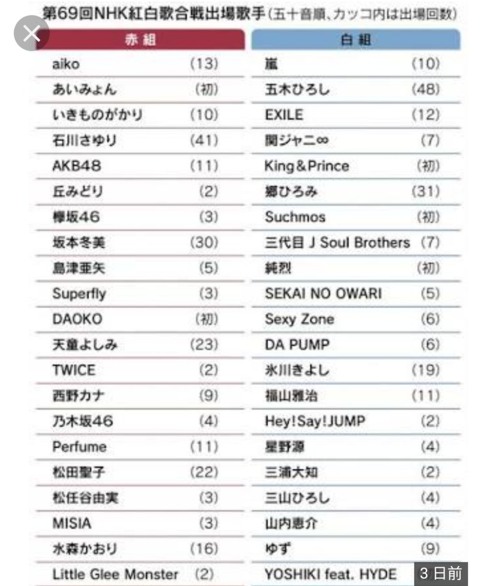 test ツイッターメディア - 今年の紅白は TWICE、三浦大知、Perfume、daoko、YOSHIKI feat. HYDE、ゆずあたりかな https://t.co/FJUOfaZubN