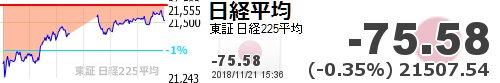 test ツイッターメディア - 【日経平均】-75.58 (-0.35%) 21507.54 https://t.co/Q4aDgHgSxBhttps://t.co/xpSz1Qt07I