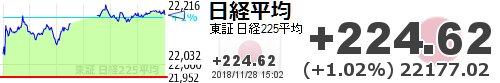 test ツイッターメディア - 【日経平均】+224.62 (+1.02%) 22177.02 https://t.co/If8ztSzMtPhttps://t.co/Uk0628LfdY