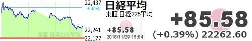 test ツイッターメディア - 【日経平均】+85.58 (+0.39%) 22262.60 https://t.co/dowZEDWAnvhttps://t.co/yQ14medUna
