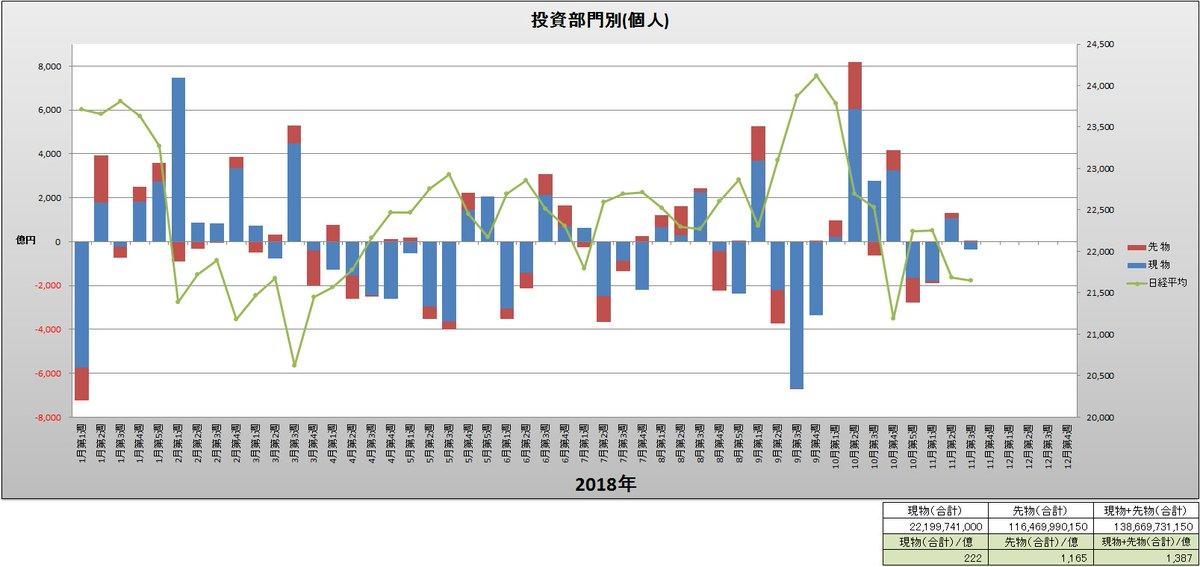 test ツイッターメディア - 投資部門別(個人)と日経平均(週足)グラフ(2018年1月第1週~11月第3週) https://t.co/sMGUE1tZM3