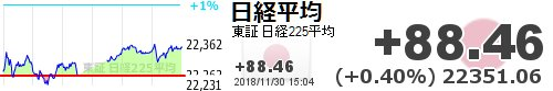 test ツイッターメディア - 【日経平均】+88.46 (+0.40%) 22351.06 https://t.co/K3WojhtM5Whttps://t.co/Uk0628tDPo