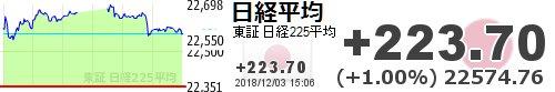 test ツイッターメディア - 【日経平均】+223.70 (+1.00%) 22574.76 https://t.co/OEHuYM3nuOhttps://t.co/6xUCW8cDxl