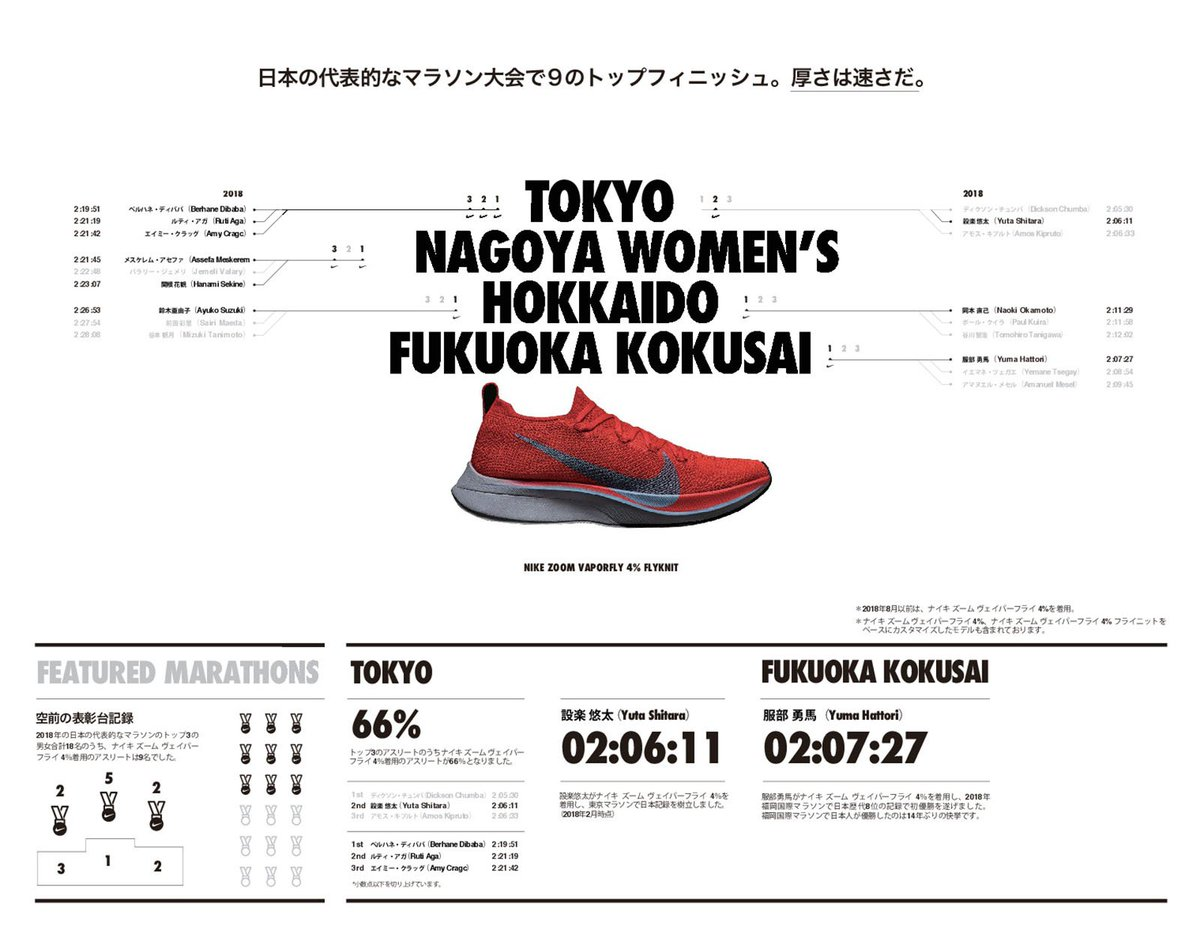 test ツイッターメディア - ナイキ ズーム ヴェイパーフライ 4%を着用した服部勇馬選手が、福岡国際マラソンで優勝! @nikejapan  #fly_mag https://t.co/TBqLBu17o0 https://t.co/yqsubrziqM