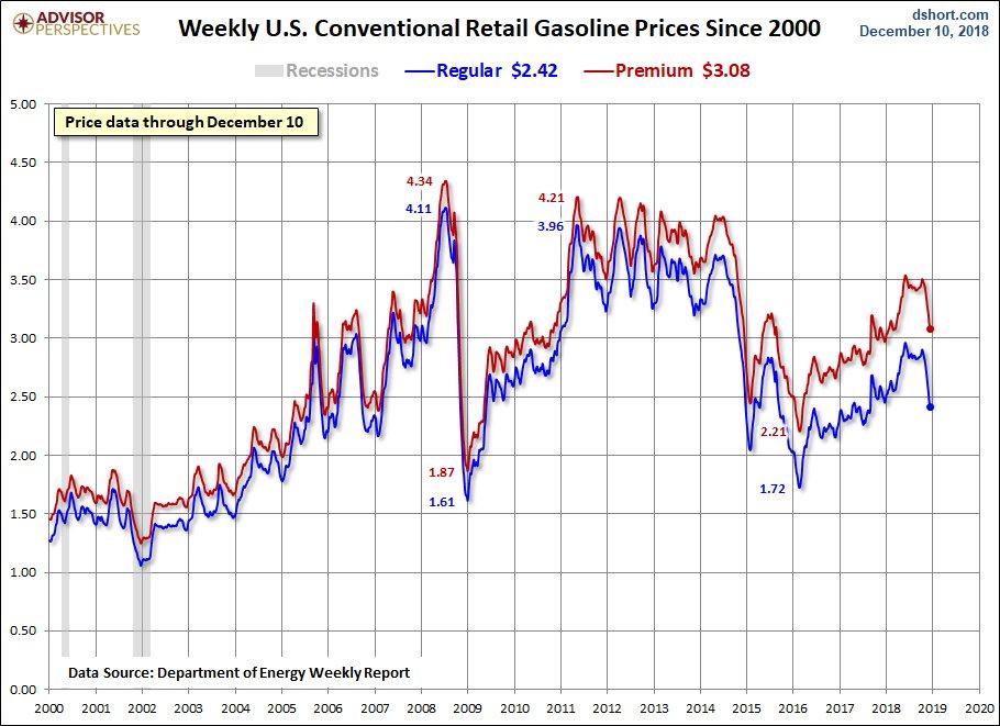 test ツイッターメディア - ガソリン価格が高騰すると低所得層に特にダメージが大きい https://t.co/laUX1H461E というわけで、原油価格下落によってガソリン価格は以下のように安くなってきている。  Source: https://t.co/2WDQd4f01y https://t.co/vCH3GAgX3l
