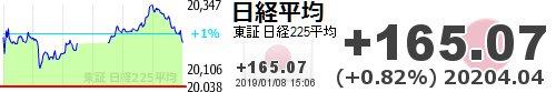 test ツイッターメディア - 【日経平均】+165.07 (+0.82%) 20204.04 https://t.co/v65HERoU9Shttps://t.co/6xUCW8cDxl