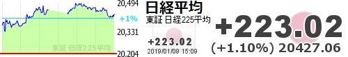 test ツイッターメディア - 【日経平均】+223.02 (+1.10%) 20427.06 https://t.co/dxsdPAowYFhttps://t.co/6xUCW8cDxl