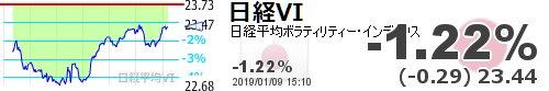 test ツイッターメディア - 【日経平均VI】-1.22% (-0.29) 23.44 https://t.co/6Kuj7u3njDhttps://t.co/6xUCW8cDxl