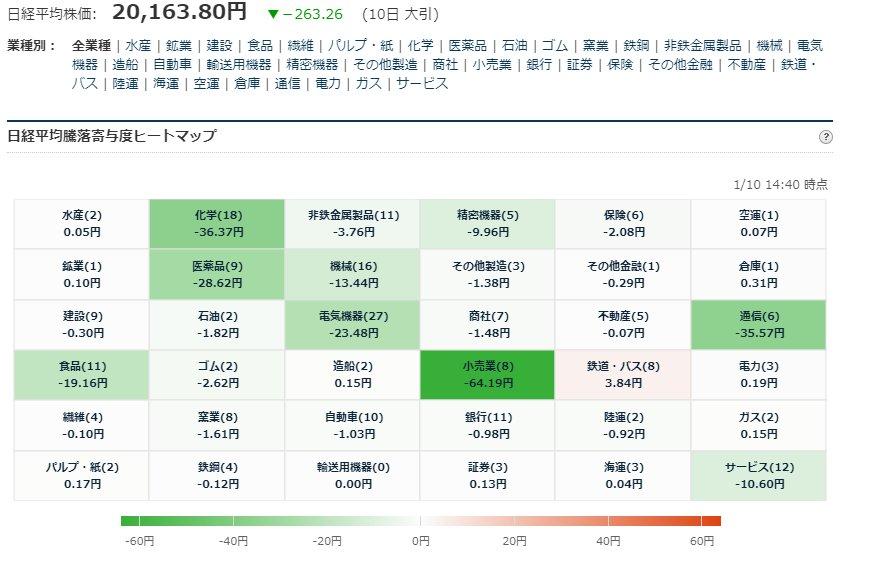 test ツイッターメディア - ■日経平均225寄与度ヒートマップ 大引  1/10大引お疲れ様でした。 https://t.co/0aQOTG3m70