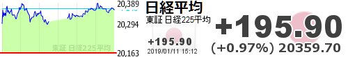 test ツイッターメディア - 【日経平均】+195.90 (+0.97%) 20359.70 https://t.co/rxRun3I0rbhttps://t.co/6xUCW8cDxl
